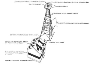 Diagram of a standard en route beacon with the concrete arrow foundation, beacon tower, and clearly marked generator shed. (wikipedia)